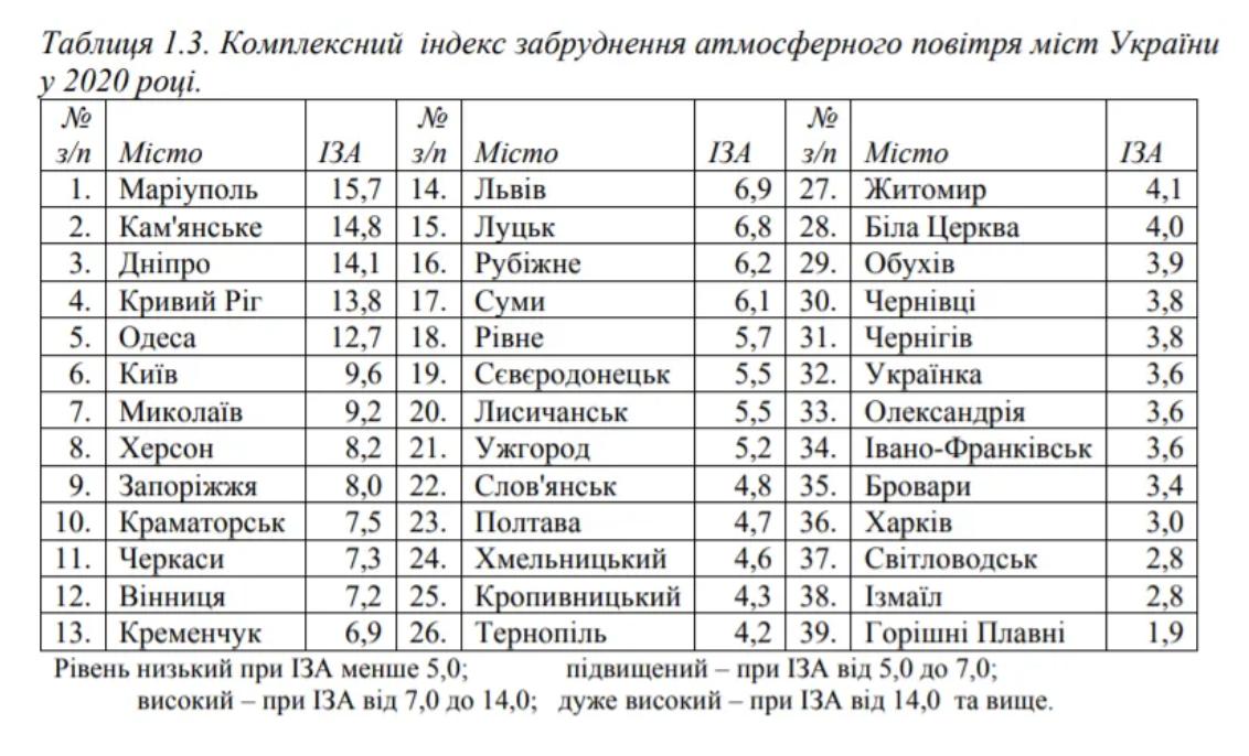 Повітря в Україні: ТОП-10 найбільш чистих і брудних міст