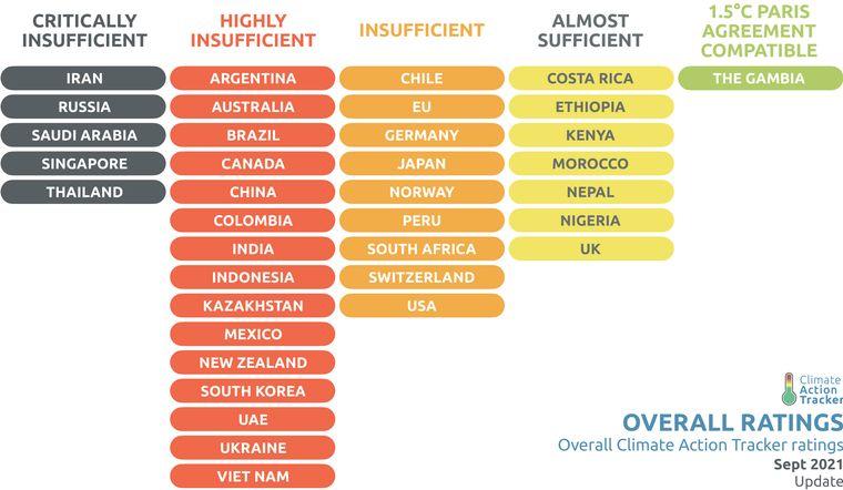 Дослідження щодо дій проти кліматичних змін