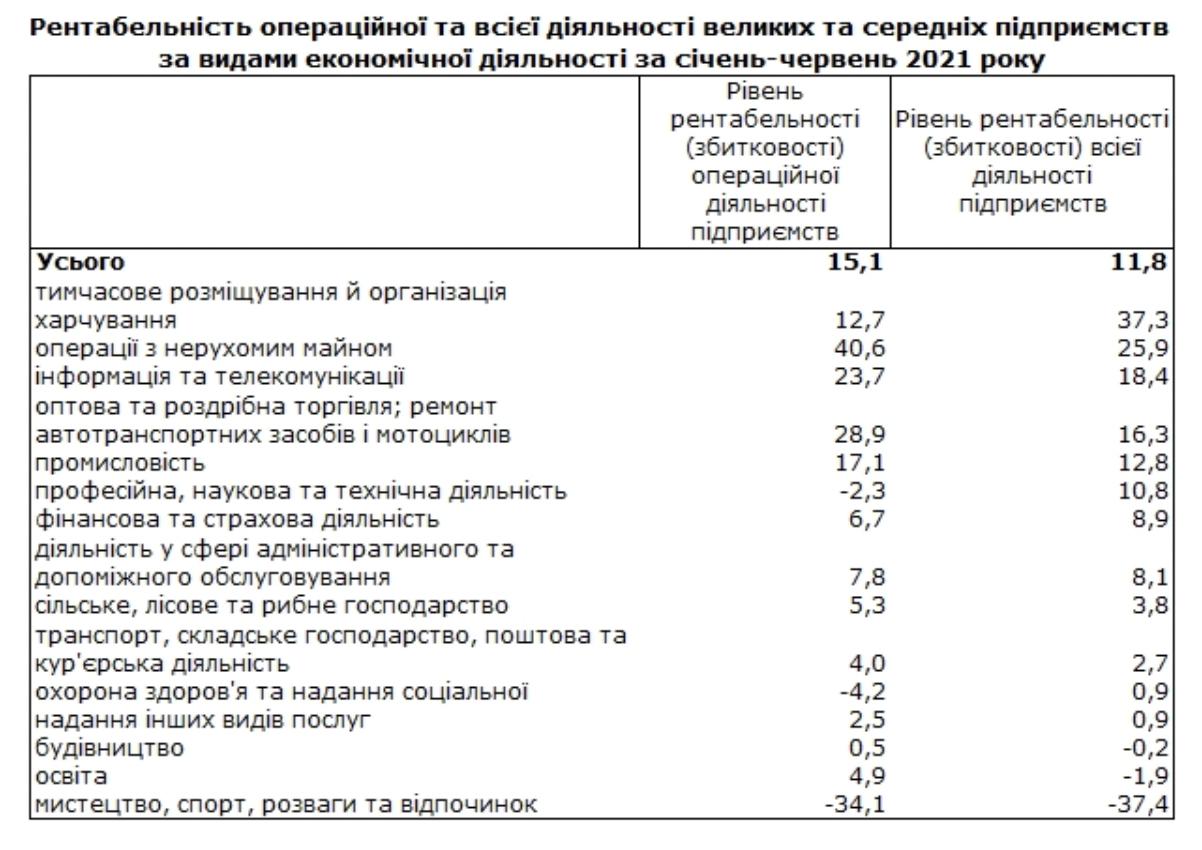 Держстат назвав найбільш прибуткові галузі економіки України в 2021 році