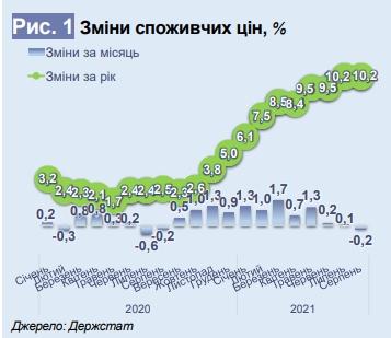 Споживчі ціни для українців у 2021 році зростуть на 10%: у Мінекономіки пояснили причину
