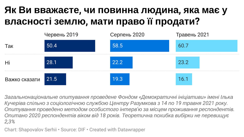 Майже половина українців не мають ніякої землі у власності